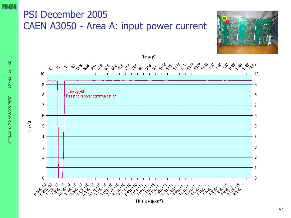 PSI December 2005 CAEN A3050 - Area A: input power current