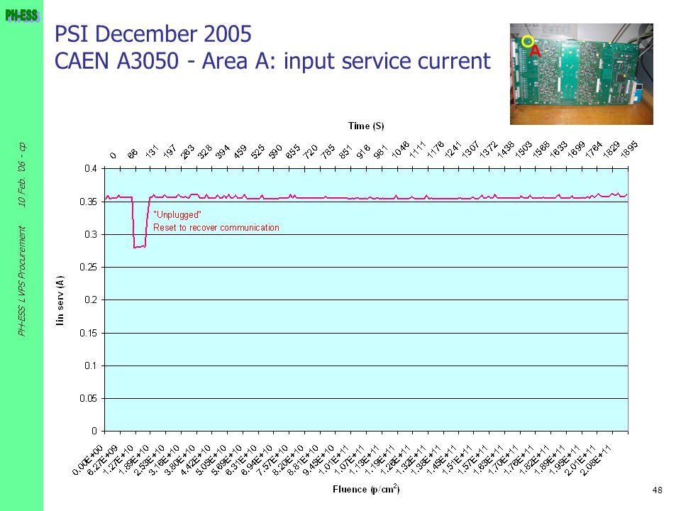 PSI December 2005 CAEN A3050 - Area A: input service current