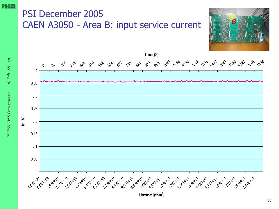 PSI December 2005 CAEN A3050 - Area B: input service current