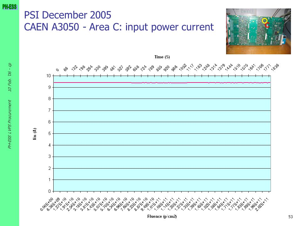 PSI December 2005 CAEN A3050 - Area C: input power current