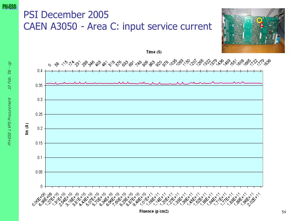 PSI December 2005 CAEN A3050 - Area C: input service current