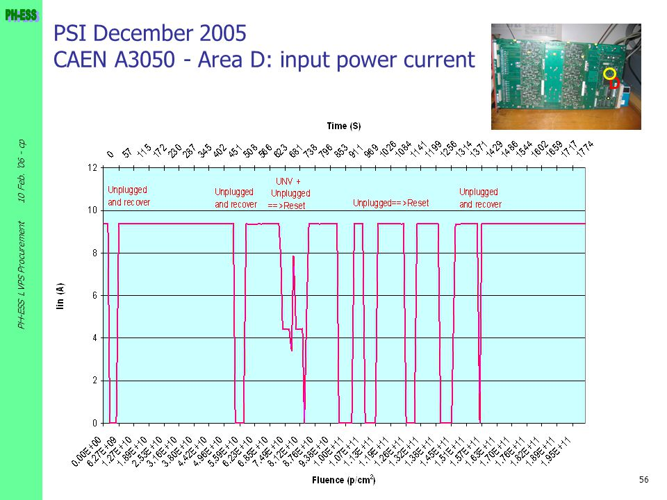PSI December 2005 CAEN A3050 - Area D: input power current