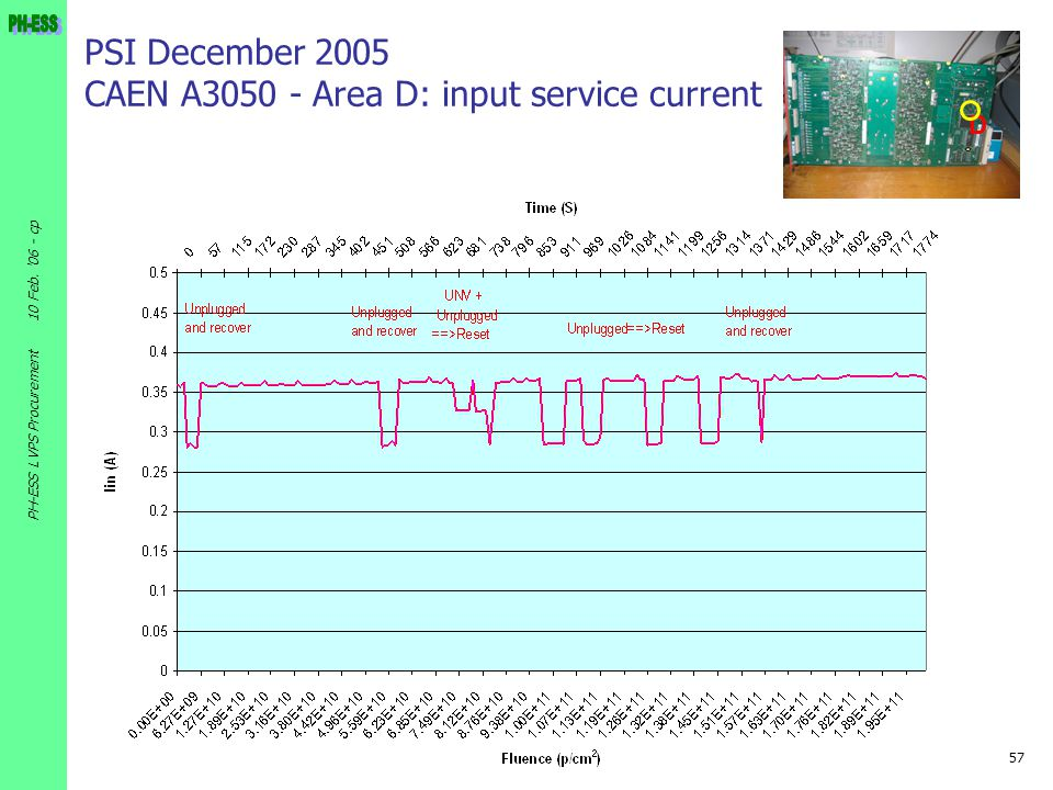 PSI December 2005 CAEN A3050 - Area D: input service current