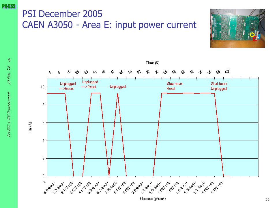 PSI December 2005 CAEN A3050 - Area E: input power current