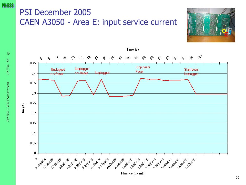 PSI December 2005 CAEN A3050 - Area E: input service current