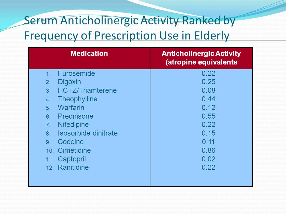 Anticholinergic Activity (atropine equivalents