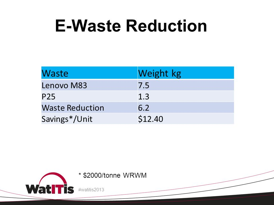 E-Waste Reduction Waste Weight kg Lenovo M83 7.5 P25 1.3