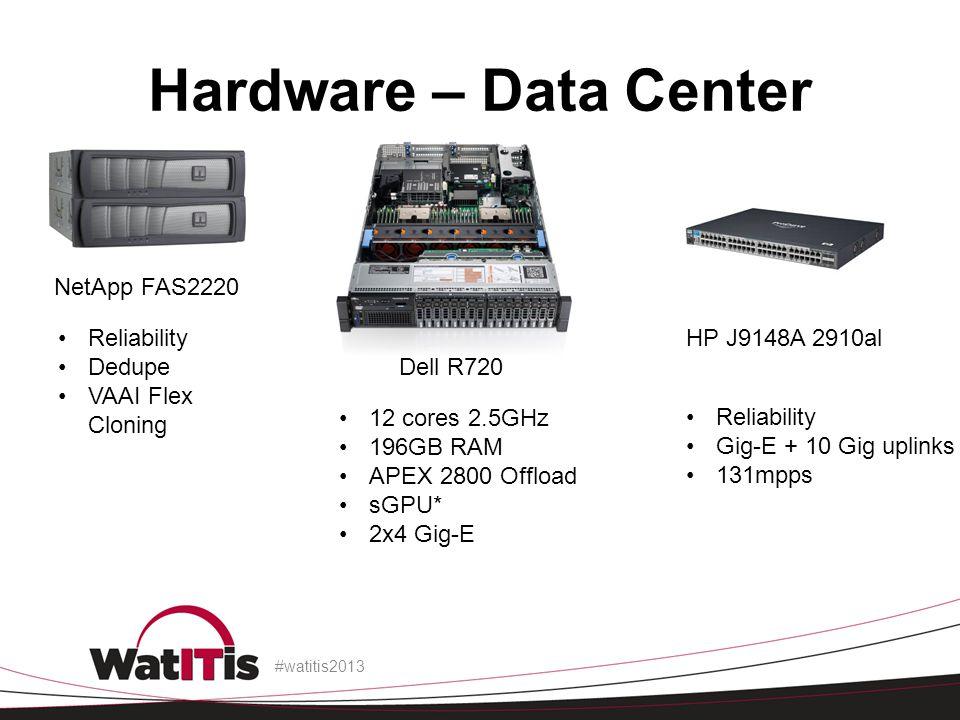 Hardware – Data Center NetApp FAS2220 Reliability Dedupe