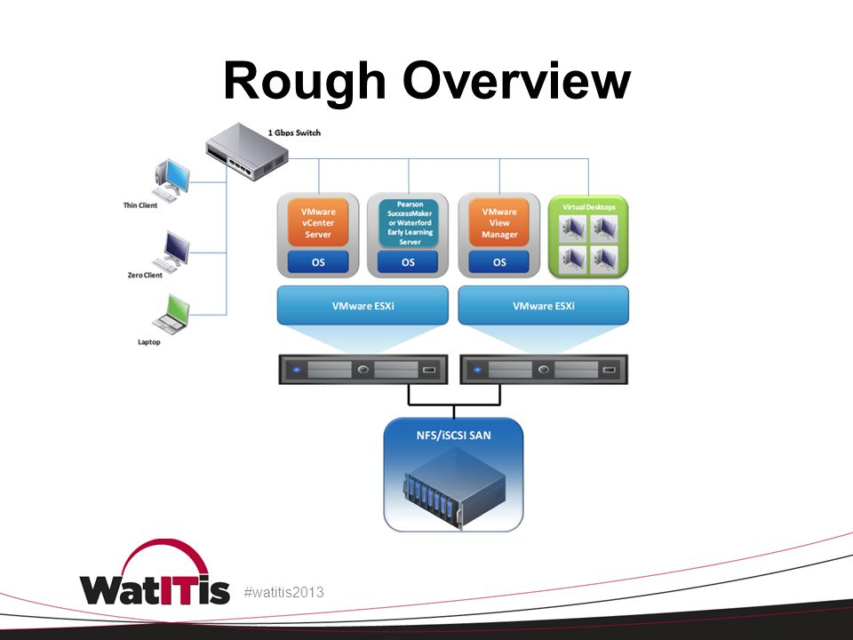 Rough Overview Ask who is familiar with VDI and explain the concept.