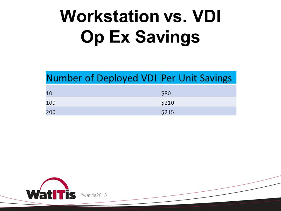Workstation vs. VDI Op Ex Savings