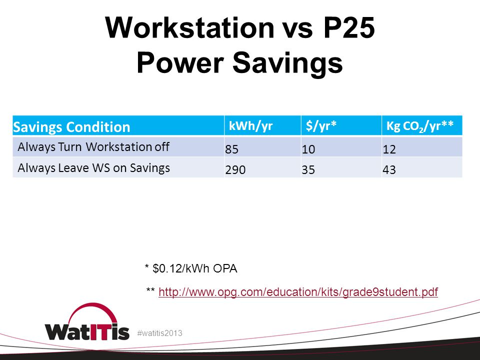 Workstation vs P25 Power Savings