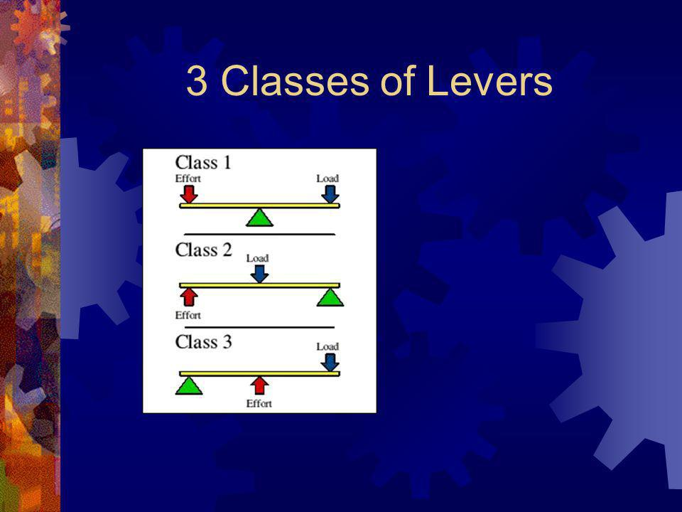 3 Classes of Levers
