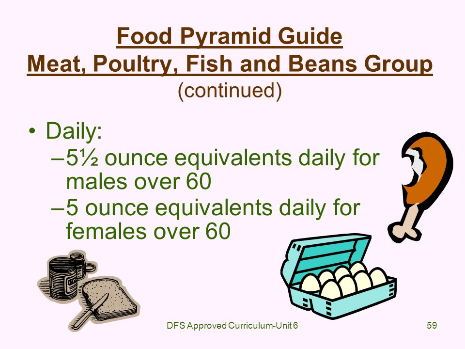 Food Pyramid Guide Meat, Poultry, Fish and Beans Group (continued)