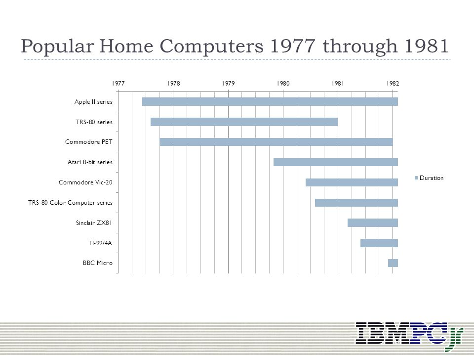 Popular Home Computers 1977 through 1981
