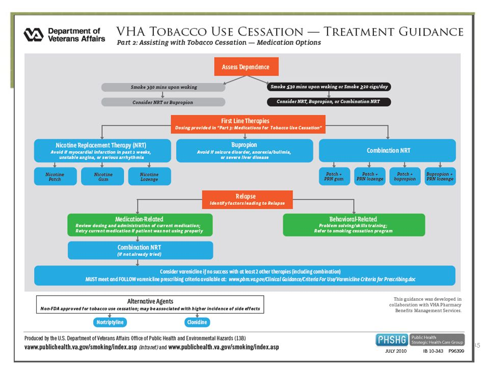Referral to TLC Program FC NRT/RX PROCESS FLOW FOR VISN 4