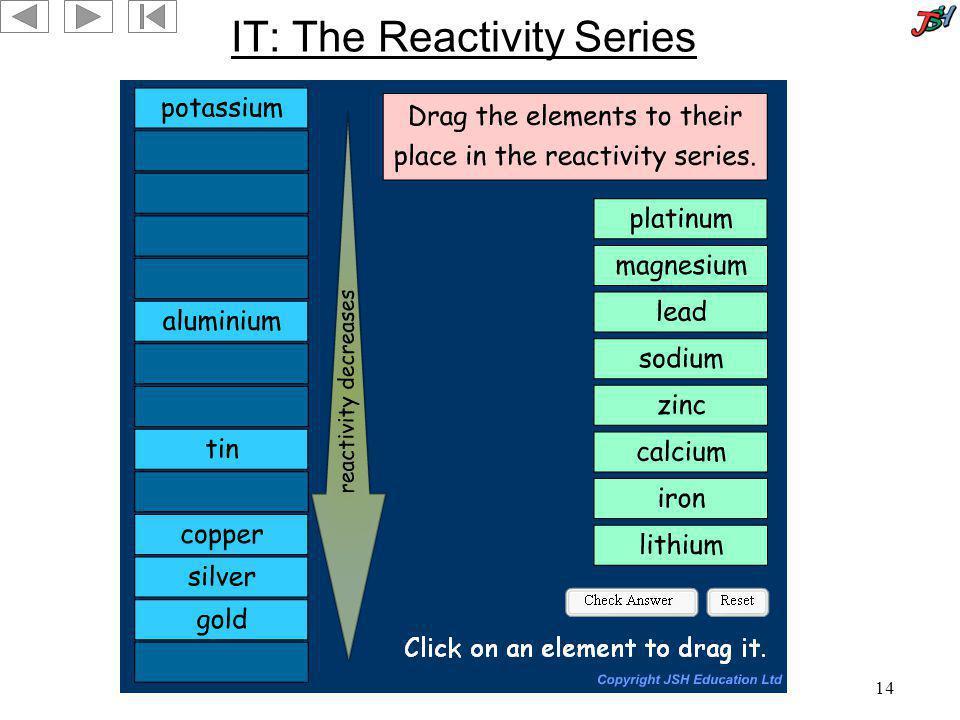IT: The Reactivity Series