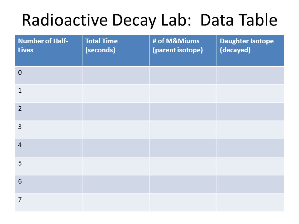 Radioactive Decay Lab: Data Table