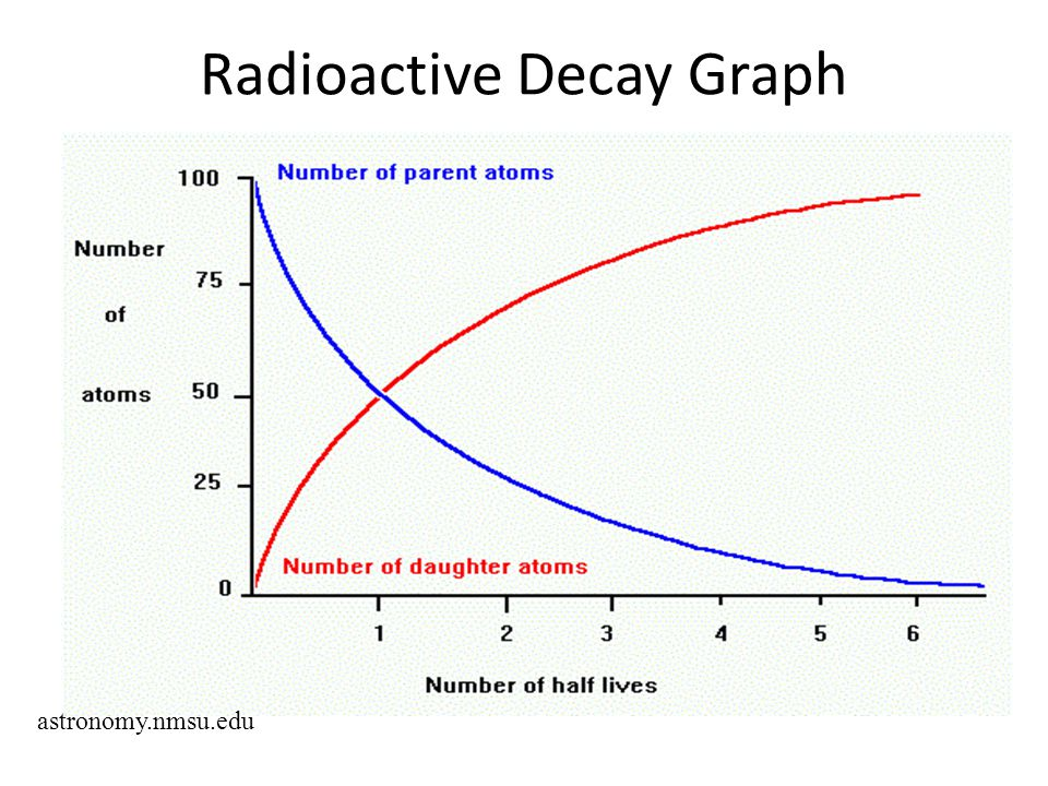 Radioactive Decay Graph
