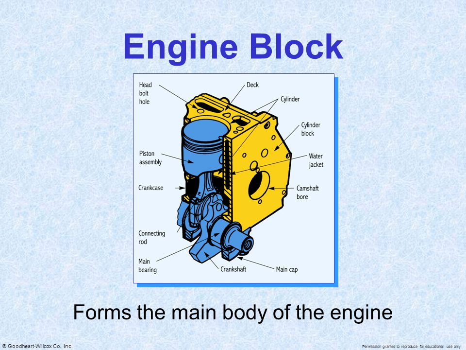 Forms the main body of the engine