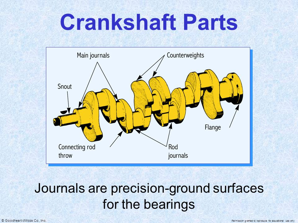 Journals are precision-ground surfaces for the bearings