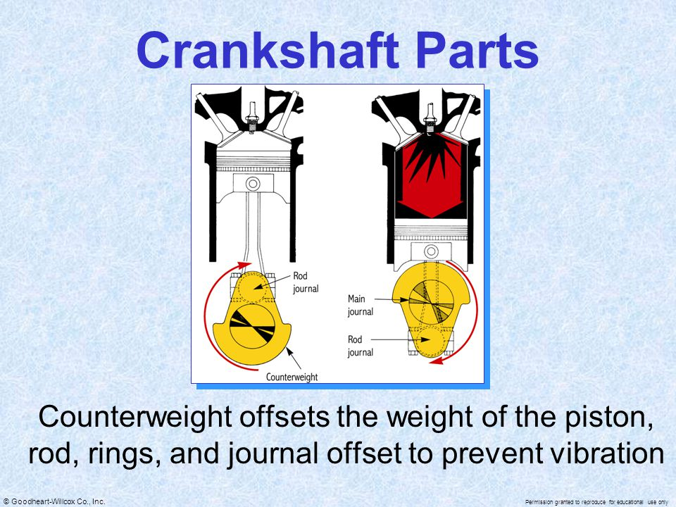 Crankshaft Parts Counterweight offsets the weight of the piston, rod, rings, and journal offset to prevent vibration.
