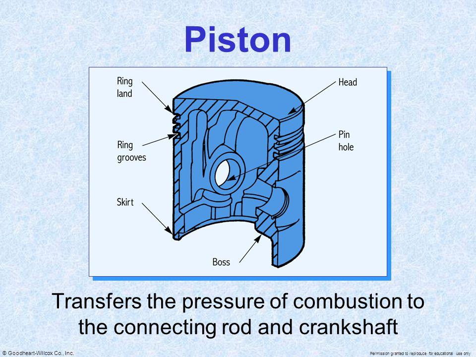 Piston Transfers the pressure of combustion to the connecting rod and crankshaft