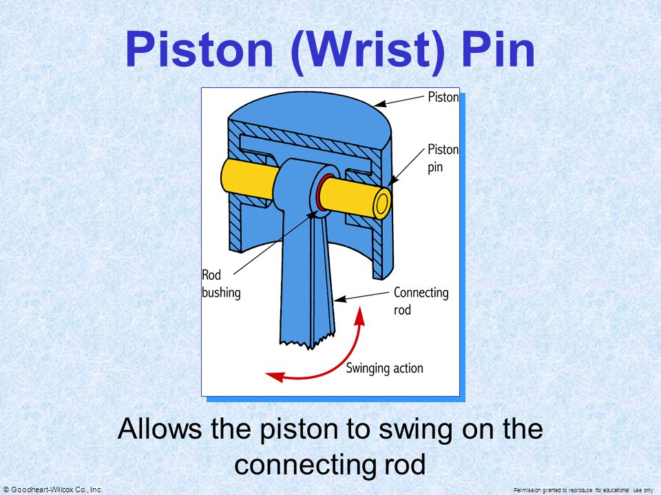 Allows the piston to swing on the connecting rod