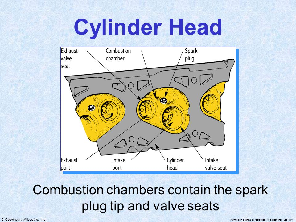 Combustion chambers contain the spark plug tip and valve seats