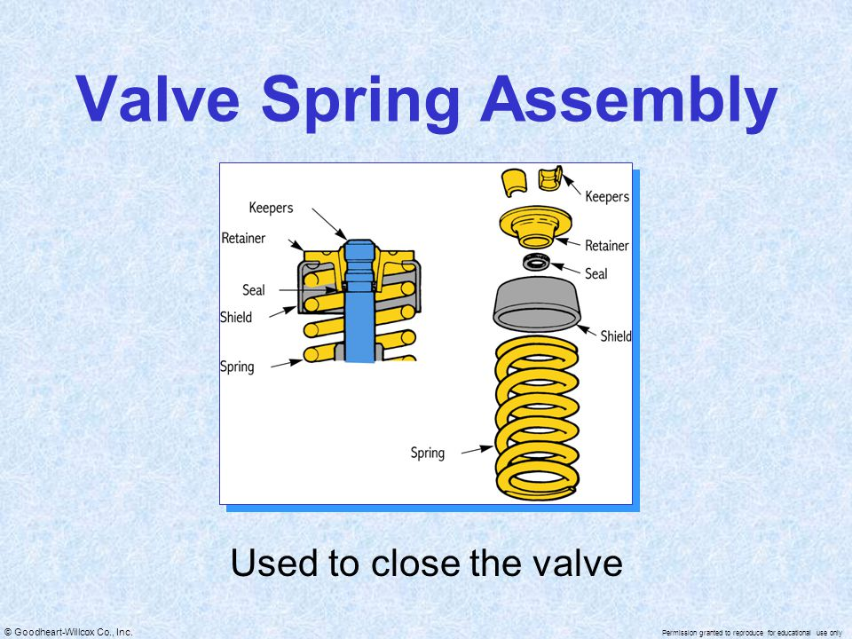 Valve Spring Assembly Used to close the valve