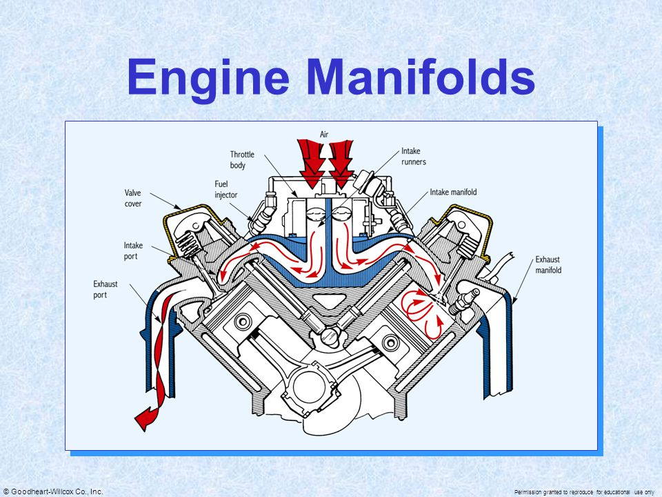 Engine Manifolds