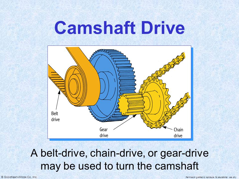 Camshaft Drive A belt-drive, chain-drive, or gear-drive may be used to turn the camshaft