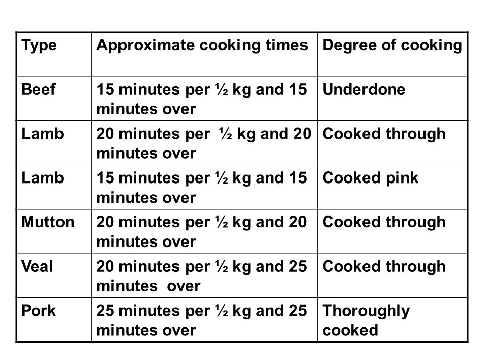 Type Approximate cooking times. Degree of cooking. Beef. 15 minutes per ½ kg and 15 minutes over.