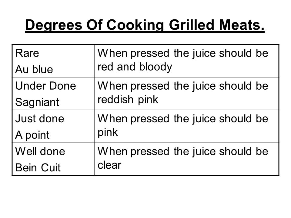 Degrees Of Cooking Grilled Meats.