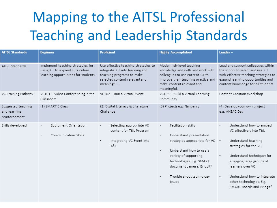 Mapping to the AITSL Professional Teaching and Leadership Standards