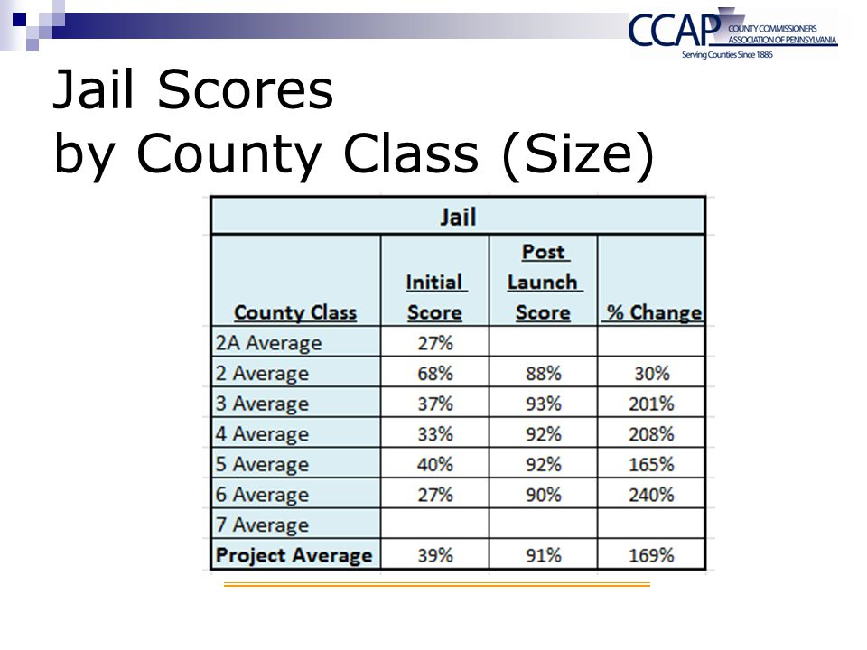 Jail Scores by County Class (Size)