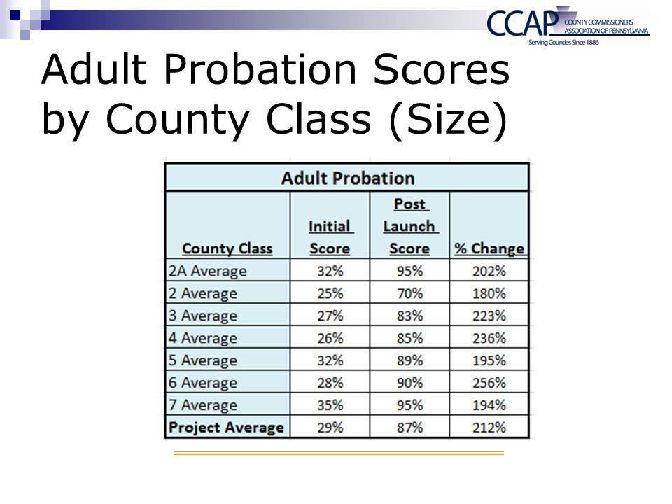 Adult Probation Scores by County Class (Size)