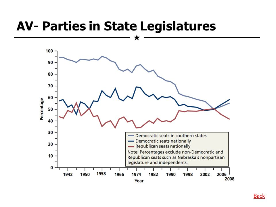 AV- Parties in State Legislatures