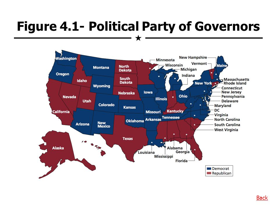 Figure 4.1- Political Party of Governors