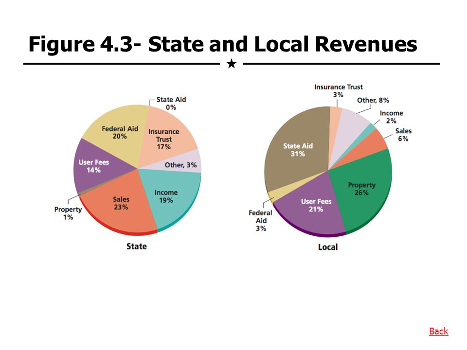 Figure 4.3- State and Local Revenues