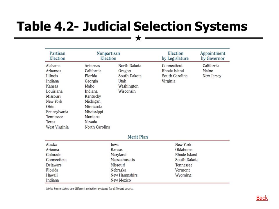 Table 4.2- Judicial Selection Systems