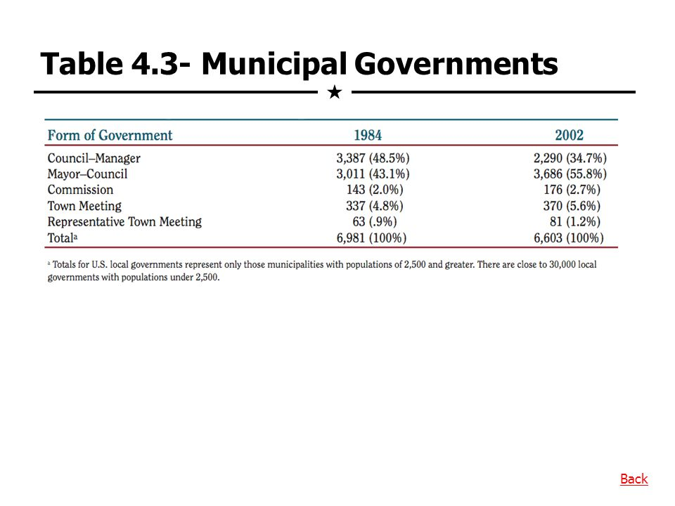 Table 4.3- Municipal Governments