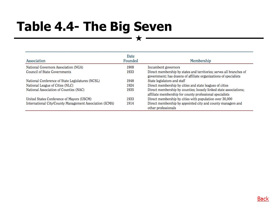 Table 4.4- The Big Seven  Back