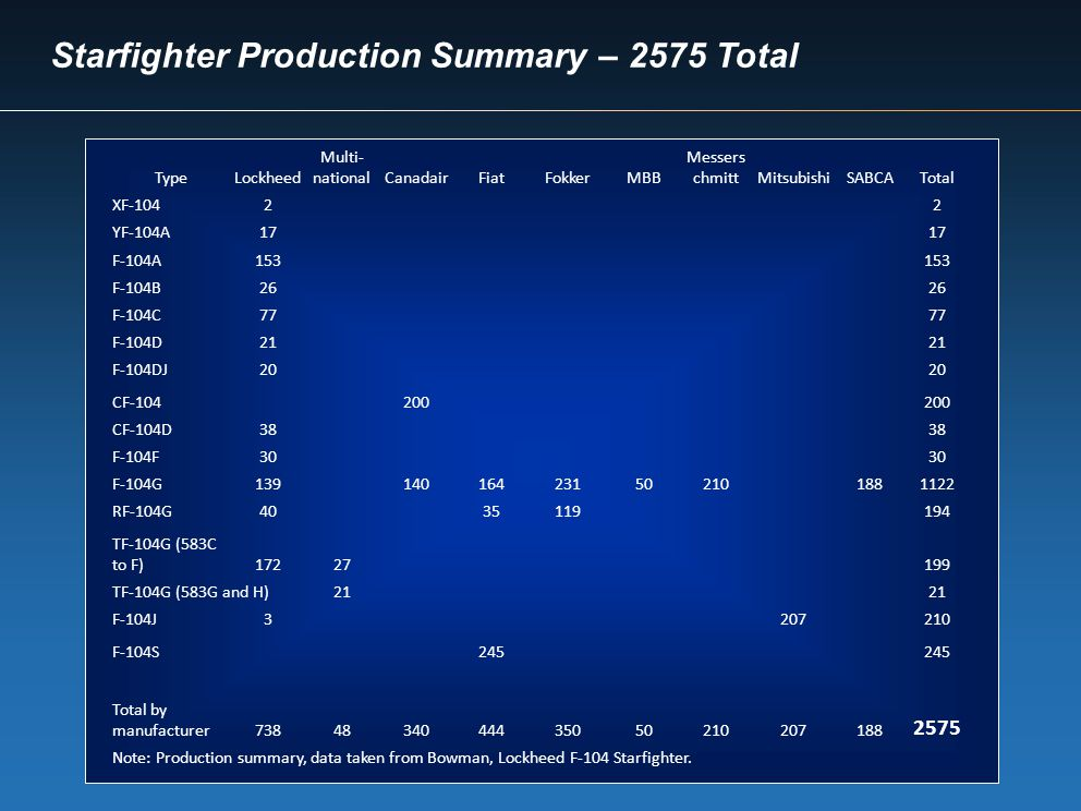 Starfighter Production Summary – 2575 Total