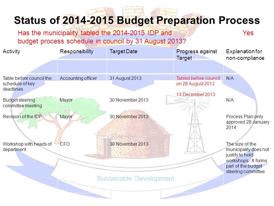 Status of 2014-2015 Budget Preparation Process