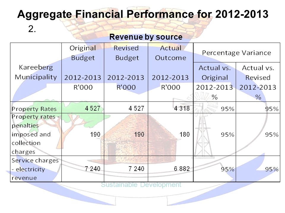 Aggregate Financial Performance for 2012-2013