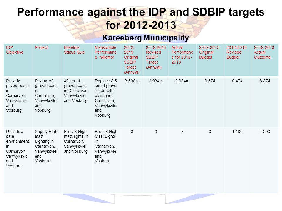 Performance against the IDP and SDBIP targets for 2012-2013