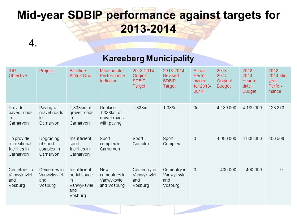 Mid-year SDBIP performance against targets for 2013-2014