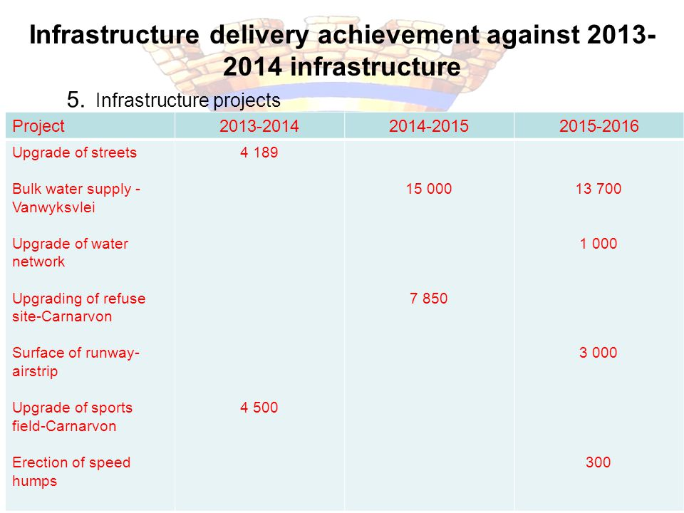 Infrastructure delivery achievement against 2013-2014 infrastructure