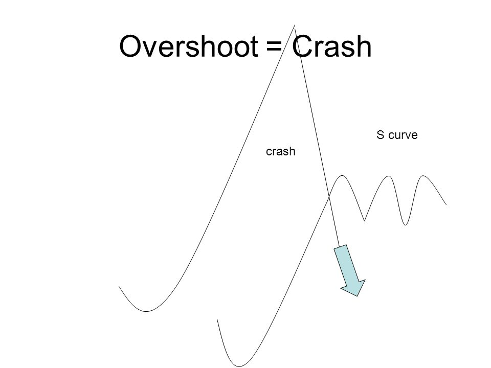 Overshoot = Crash S curve crash