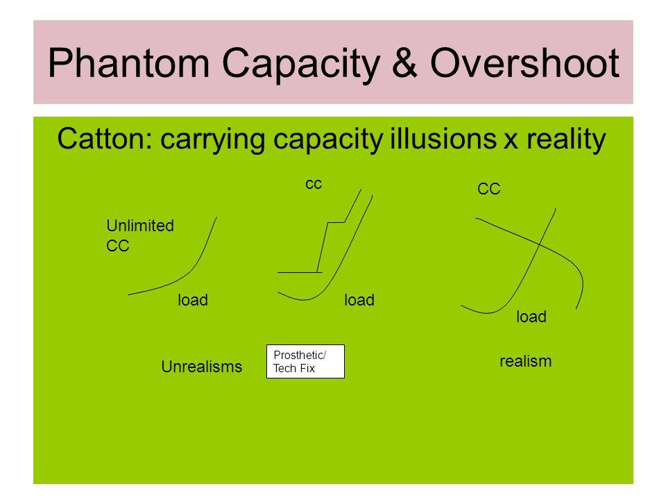 Phantom Capacity & Overshoot